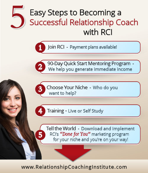 5 Easy Steps to Becoming a Successful Relationship Coach Training with Relationship Coaching Institute