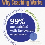 Why Coaching Works- Research Stats From ICF