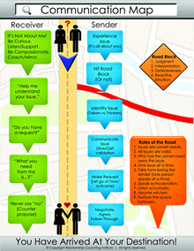 The Communication Map Info for Couples by RCI