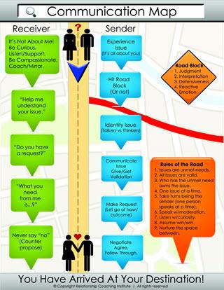 The Communication Map